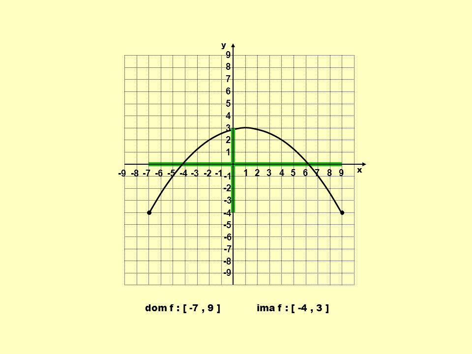 1 2 3 4 5 6 7 8 9 -9 -8 -7 -6 -5 -4 -3 -2 -1 y x dom f : [ -7 , 9 ] ima f : [ -4 , 3 ]